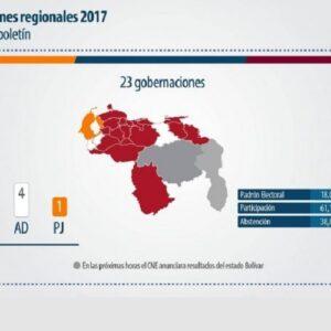 Venezuela: resultados electorales representan el peor escenario para el país